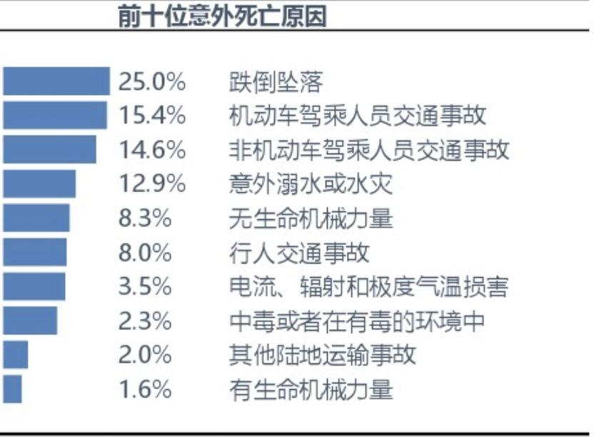 中国保险人群意外伤害风险研究报告