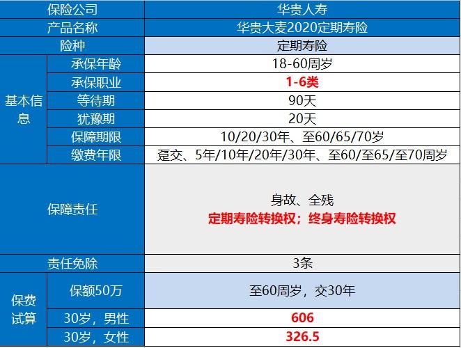 华贵大麦2020定期寿险产品测评