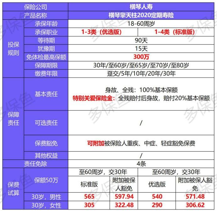 横琴人寿擎天柱2020定期寿险产品测评
