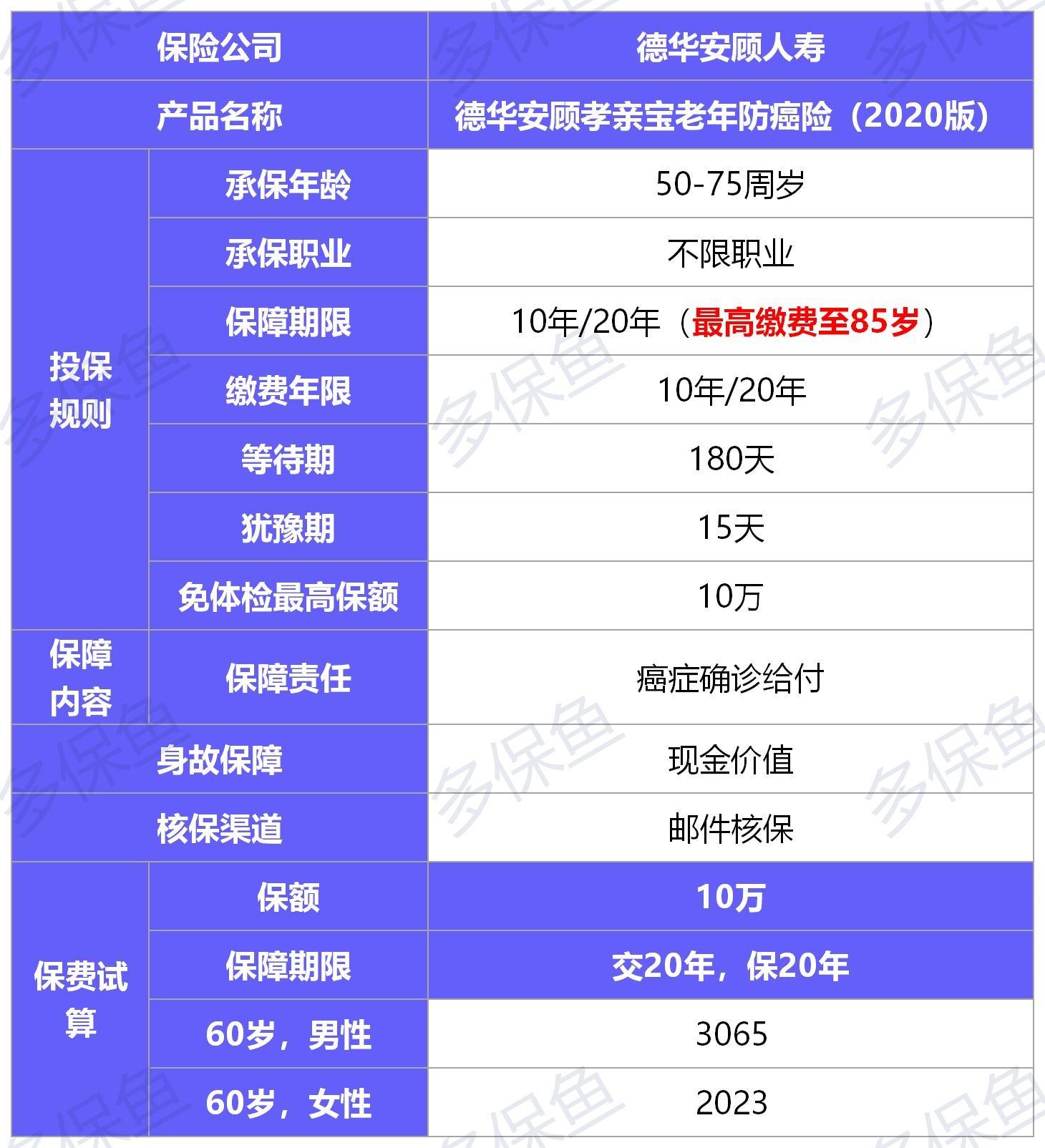 孝亲宝(2020版)防癌险测评