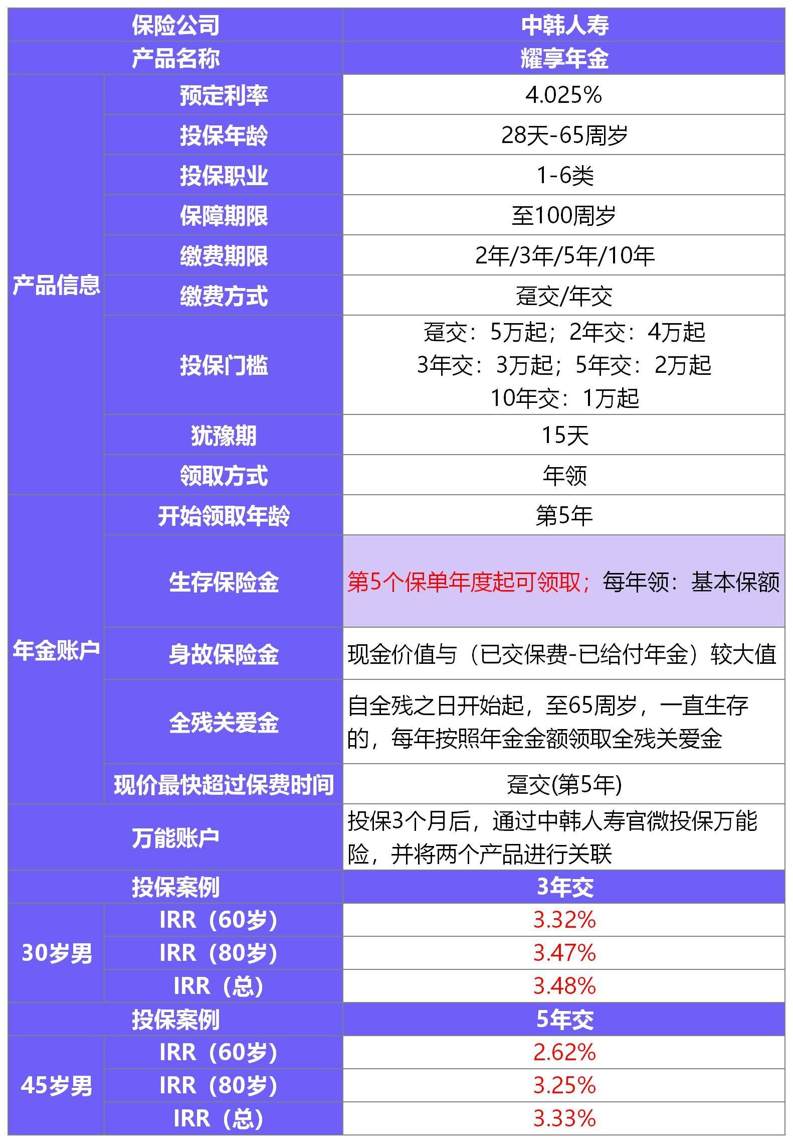 中韩人寿耀享年金产品测评