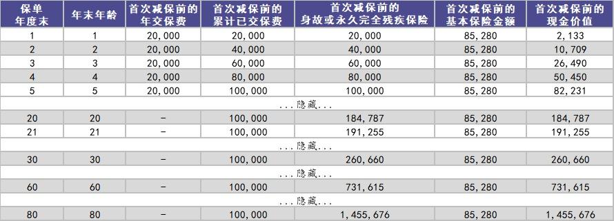 和泰增多多增额终身寿险测评