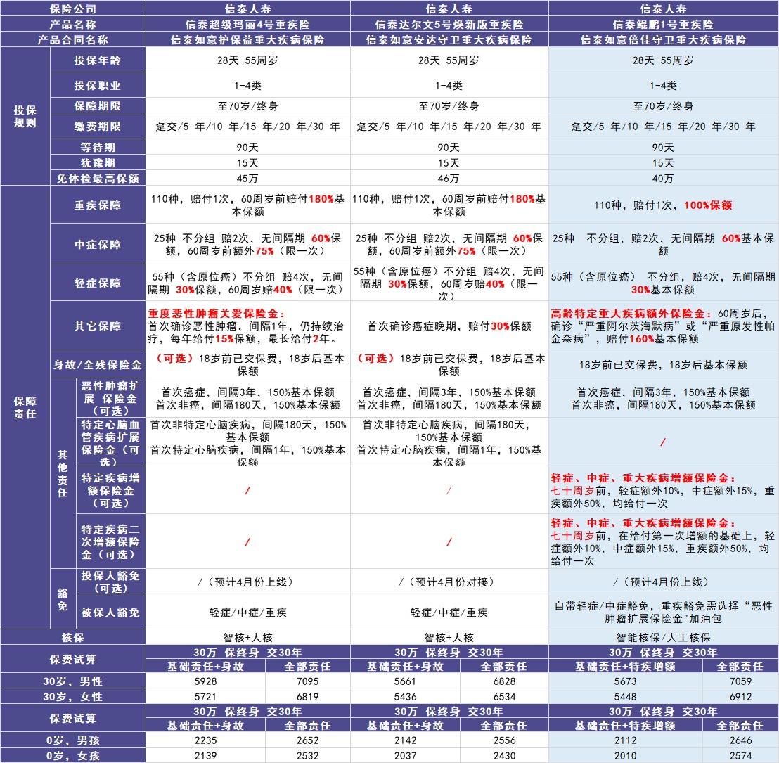 信泰人寿鲲鹏1号重疾险测评