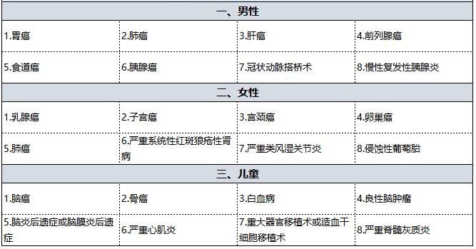 国寿福佑人生<a href=http://www.hhzhw.com target=_blank class=infotextkey>重疾险</a>怎么样 值得买吗?